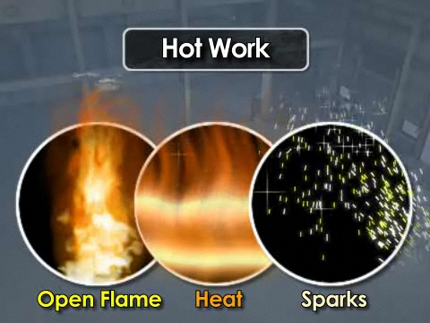 Three Elements of Fire